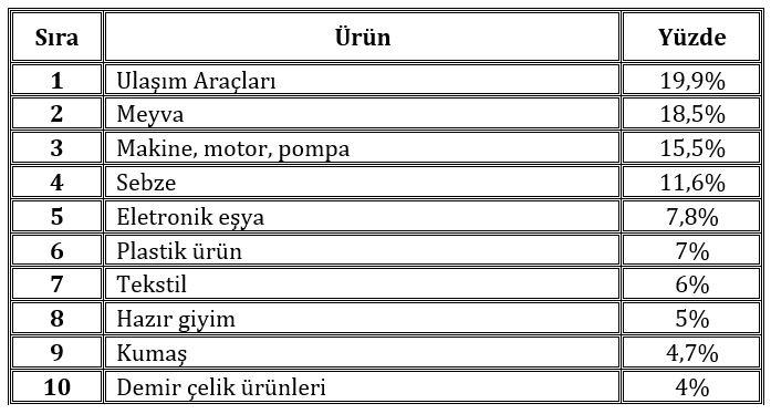 Türkiyeden Rusyaya ihracatı yapılan ürünlerin listesi